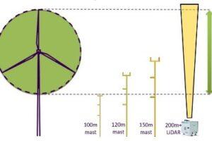 https://www.wind-pioneers.com/wp-content/uploads/2016/11/windmeasurement5-1-1-300x200.jpg